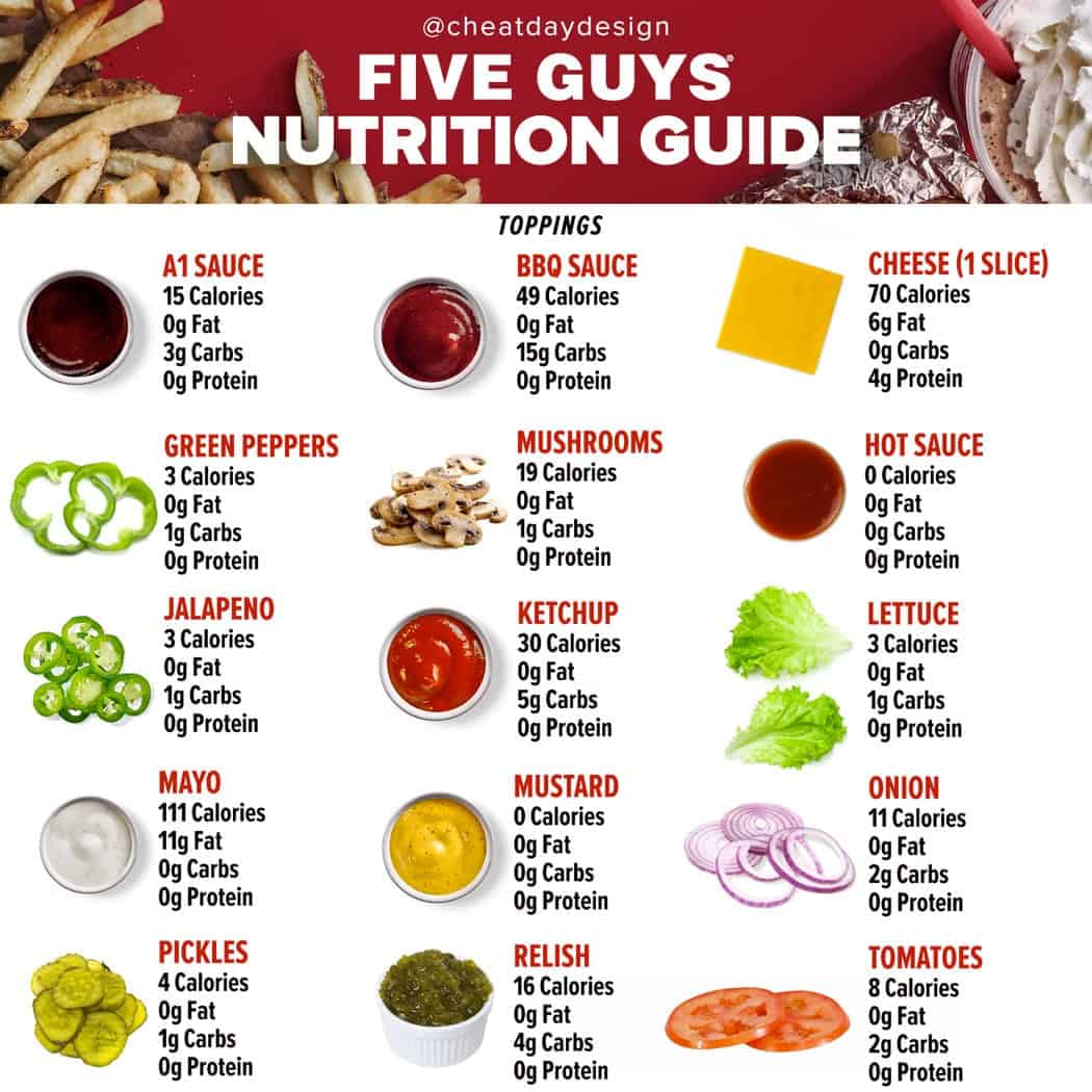 five guys toppings nutrition