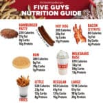 Five Guys Nutrition & Calories