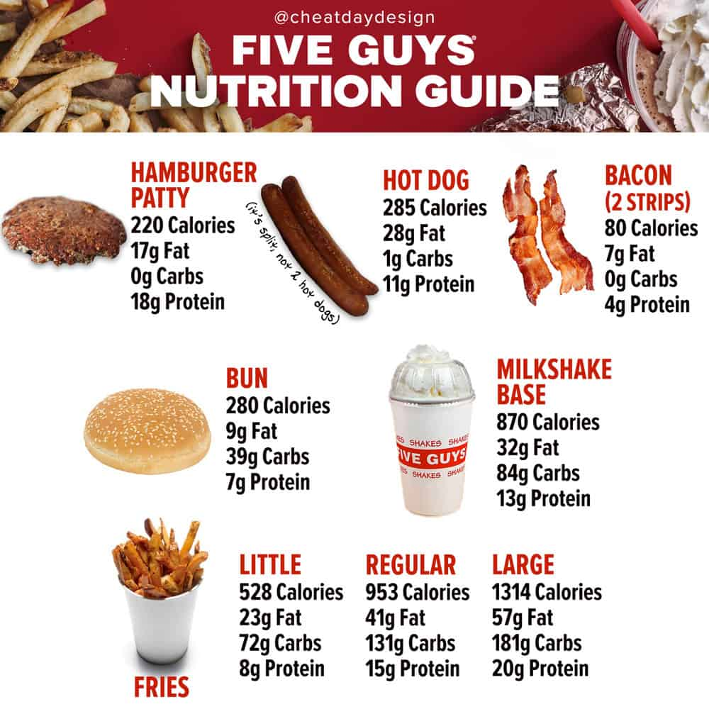 Five Guys Nutrition & Calories