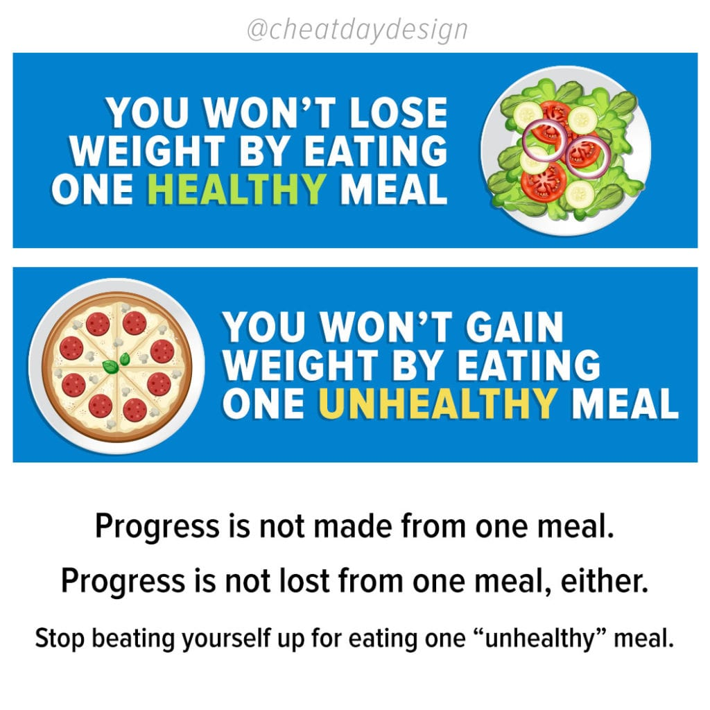 One unhealthy meal won't ruin your progress