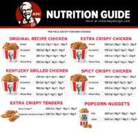 KFC Chicken Calories & Nutrition
