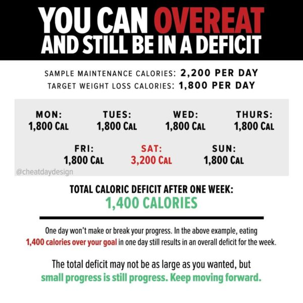 You can overeat and still be in a deficit