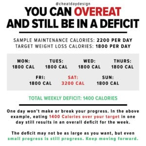 overeating while being in a deficit