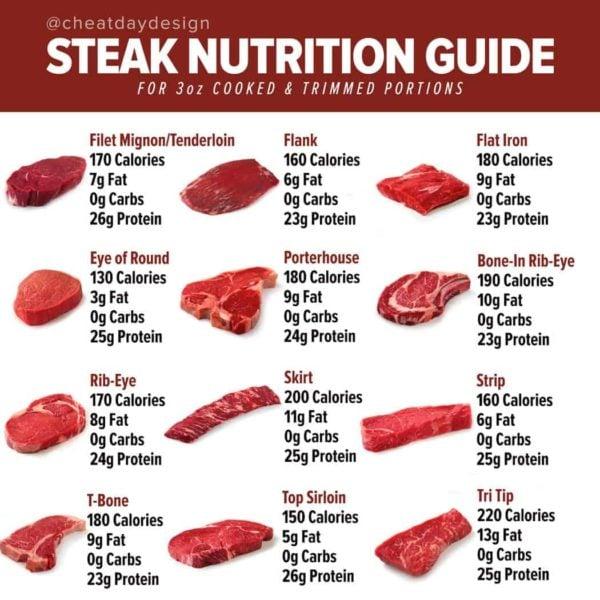 Steak Nutrition Guide