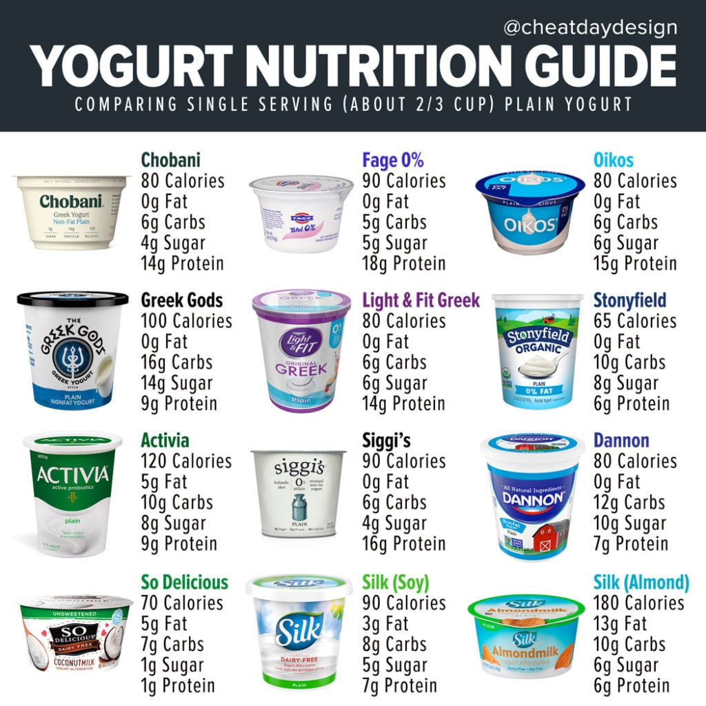 Yogurt nutrition guide