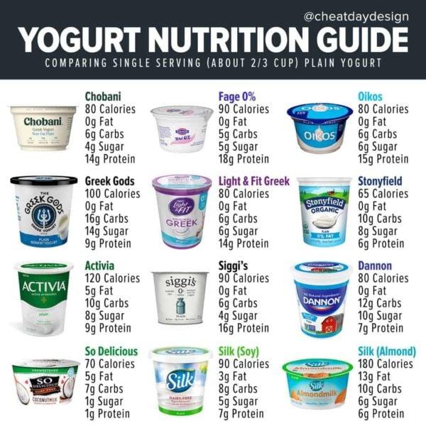 Yogurt nutrition guide