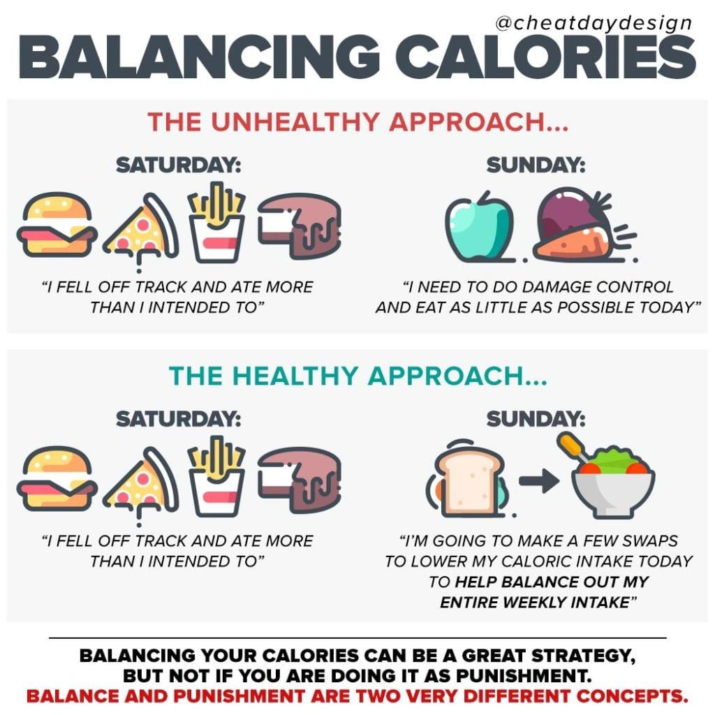 Balancing your calories