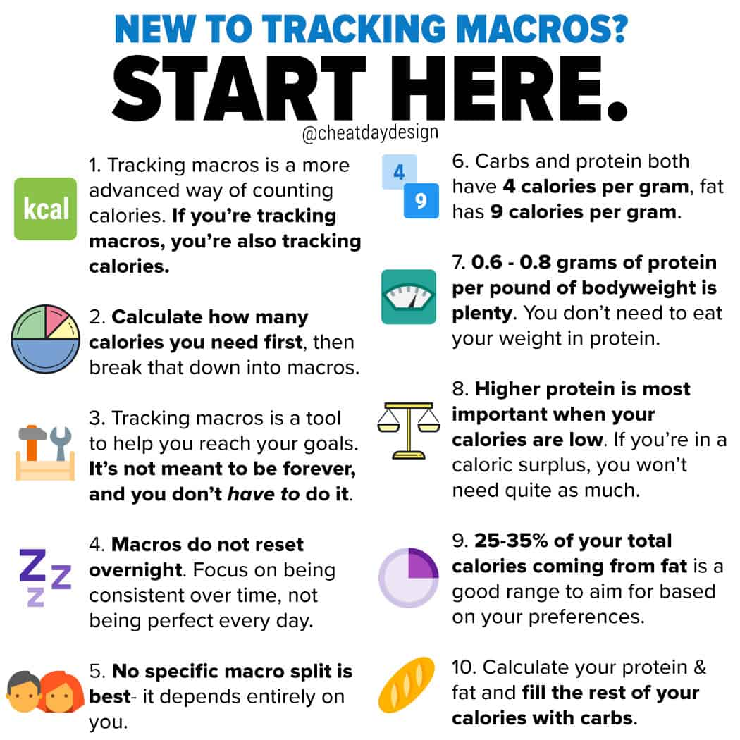 how to get started tracking macros