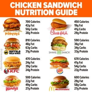 Chicken sandwich calories