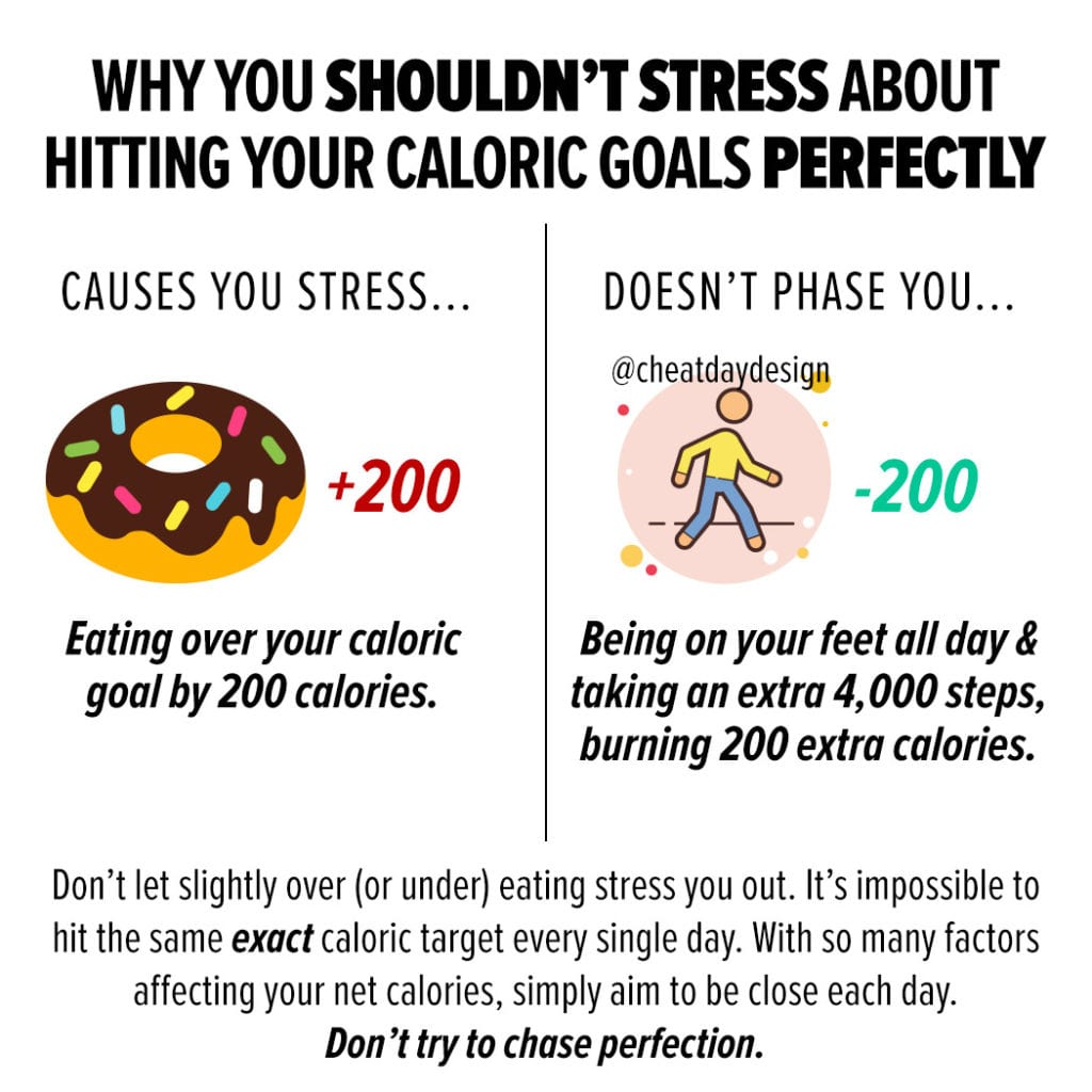 Hitting your caloric goals perfectly