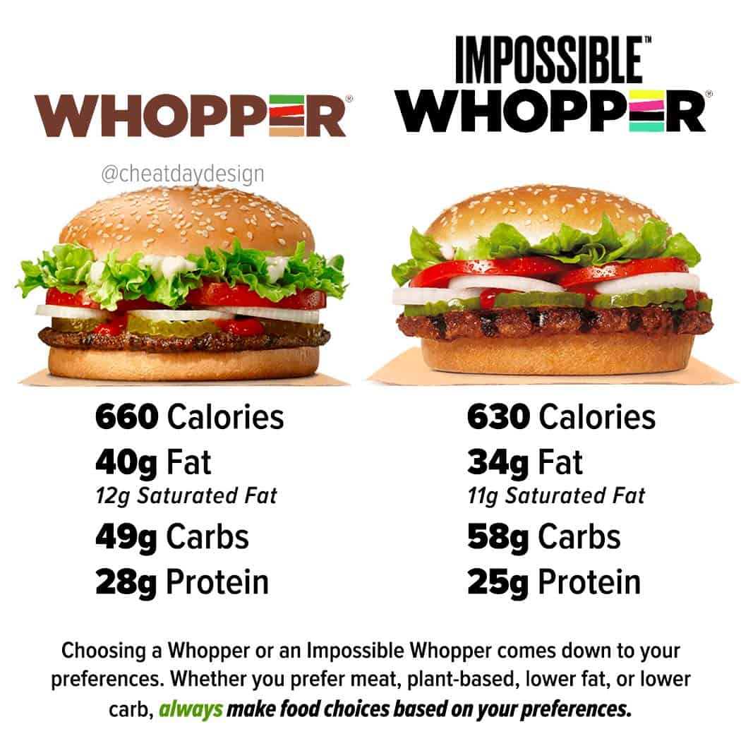 Is the impossible whopper healthy?