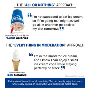 all or nothing diet
