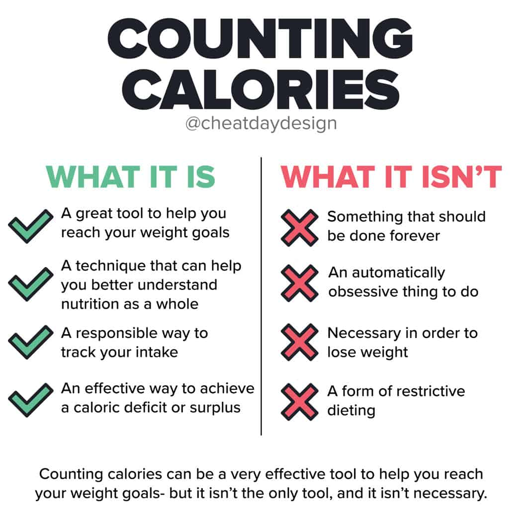 What it means to count calories