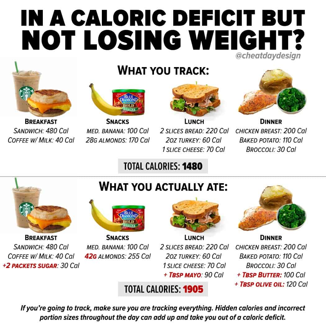 Not losing weight in a caloric deficit