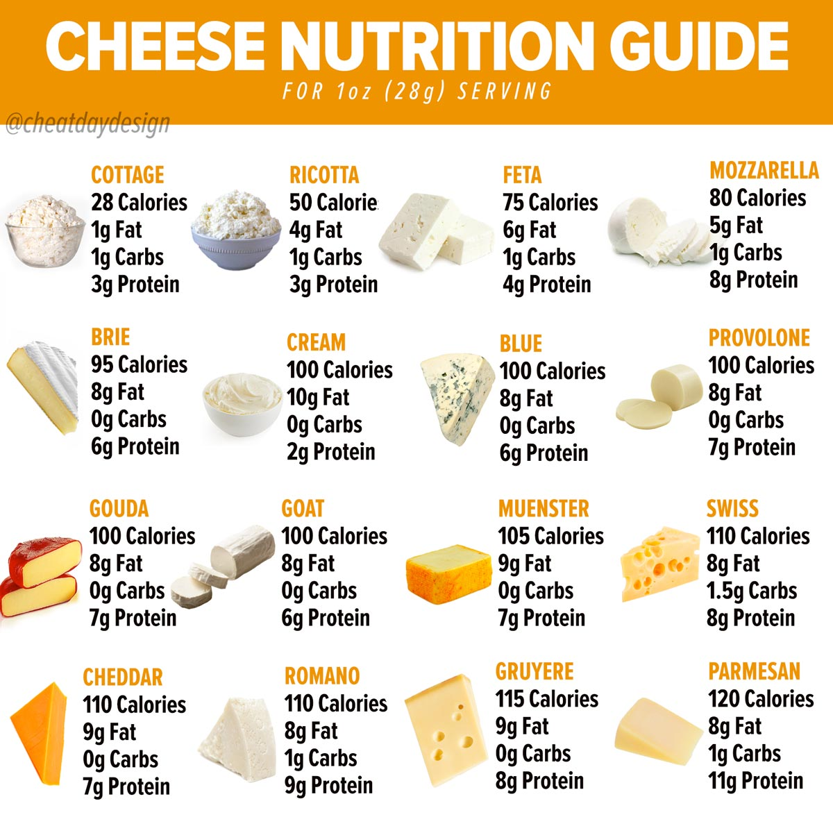 Cheese Calorie Guide