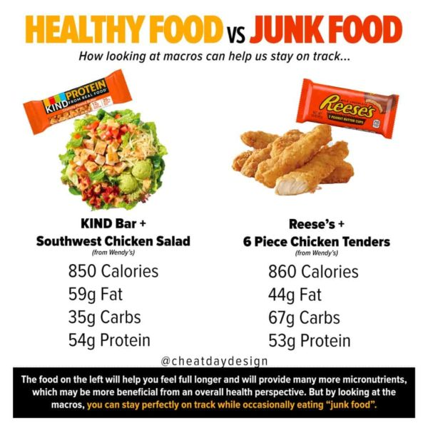 Healthy food vs junk food