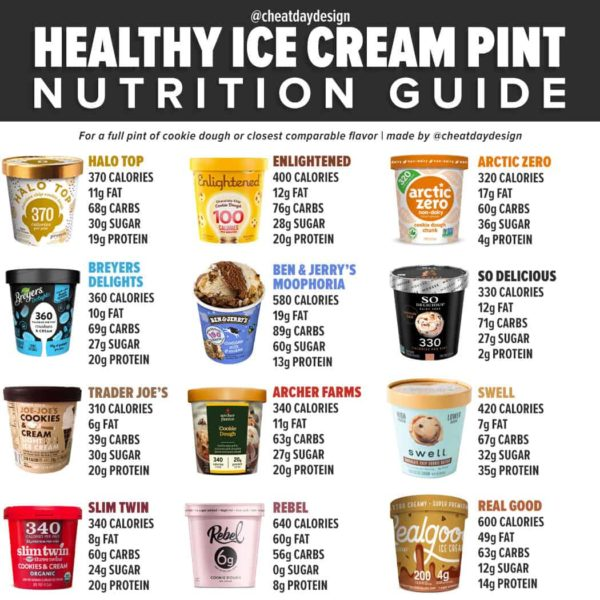 Healthy ice cream pint calories