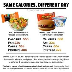 same Calories different food
