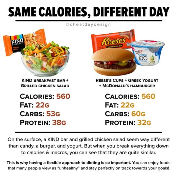 same Calories different food