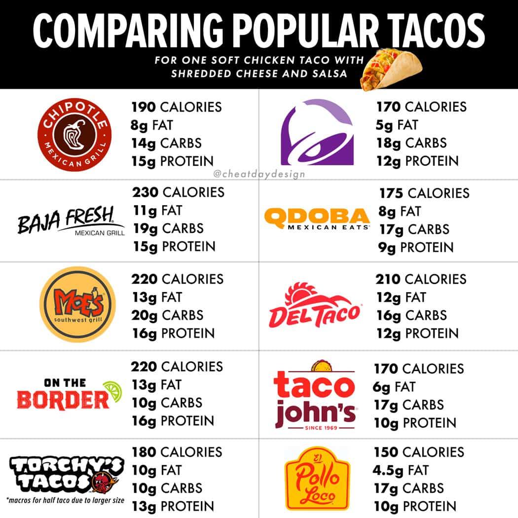 Taco comparison nutrition