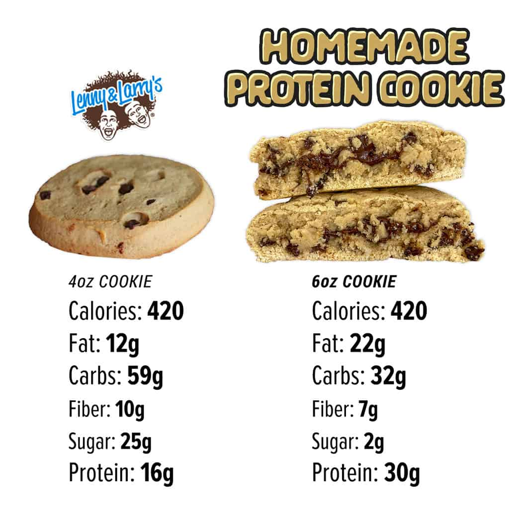 Homemade protein cookie comparison