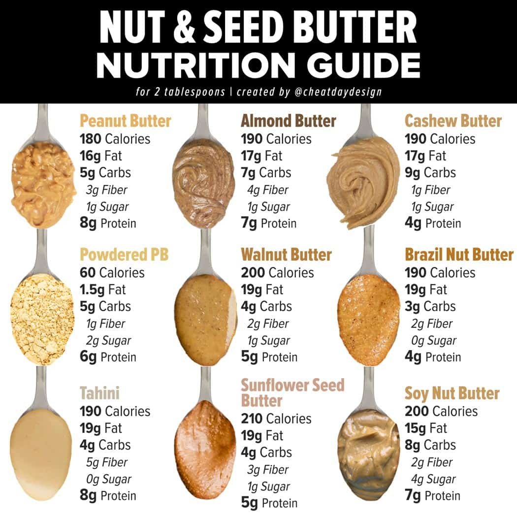 Nut and seed butter calories
