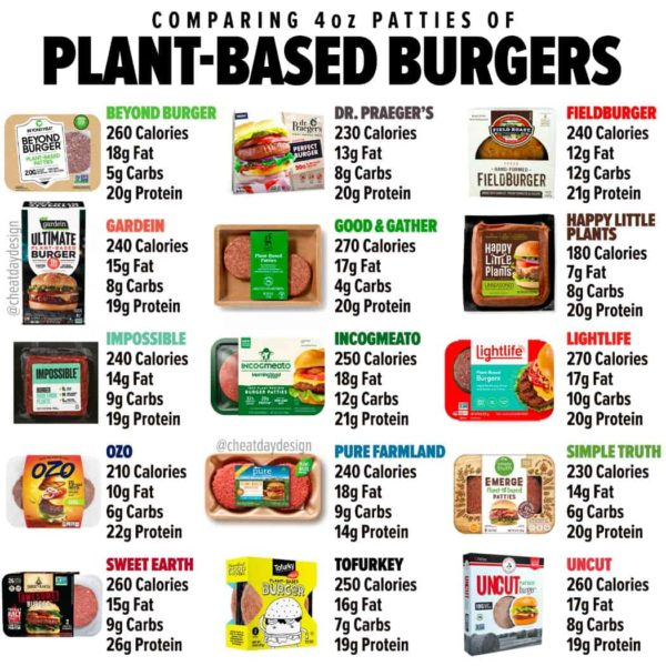 Plant-based burger nutrition