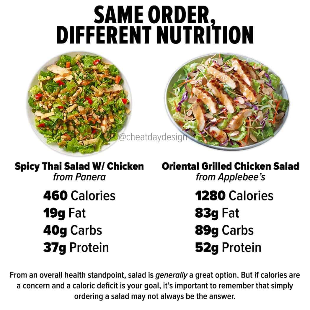 Same Dish, Different Nutrition