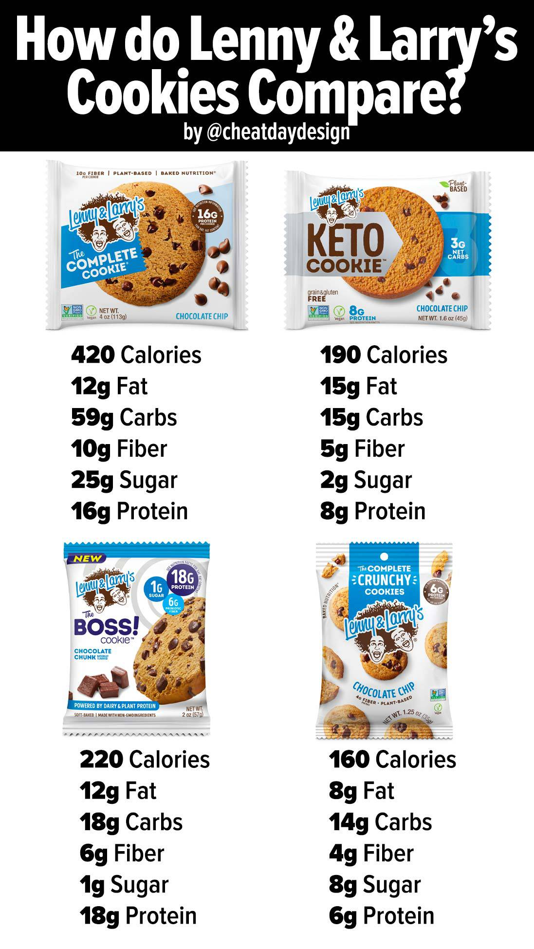Which Lenny & Larry's cookie is the healthiest