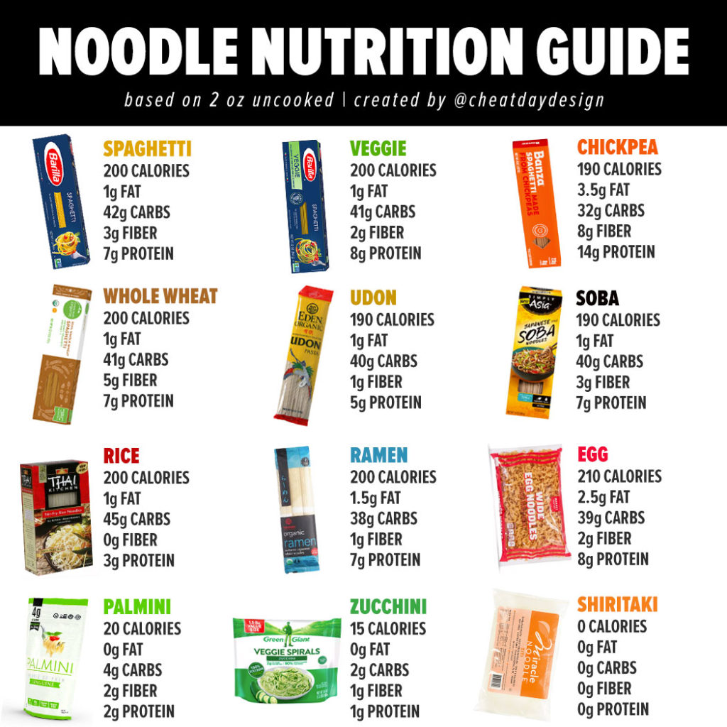 Calories in Noodles