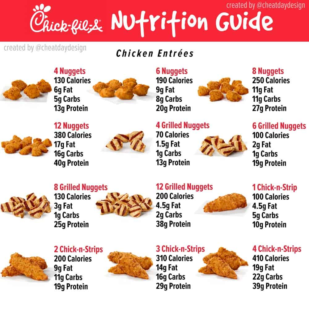 Chick Fil A Nutrition for Chicken