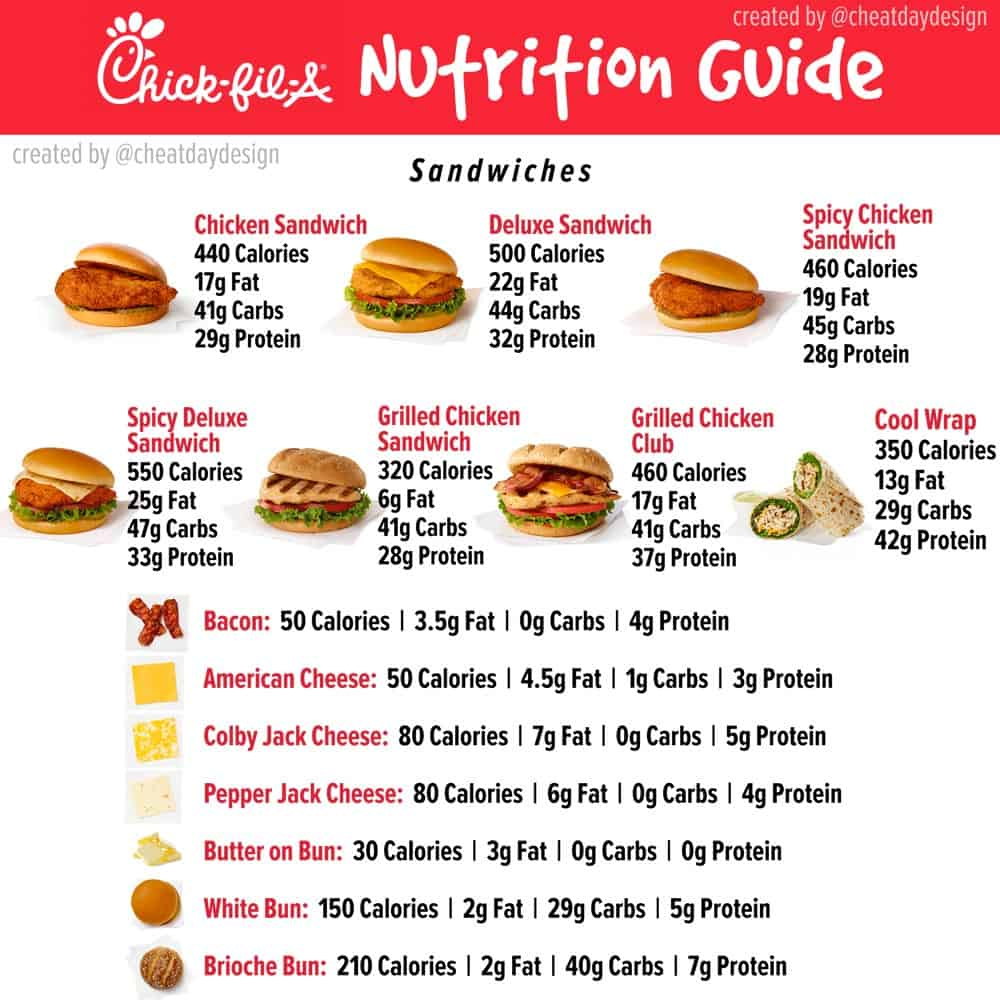 Chick Fil A Nutrition for Sandwiches