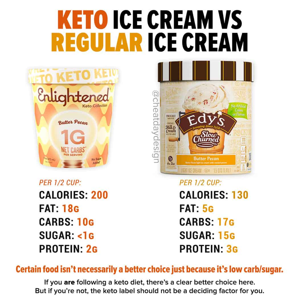 Is keto ice cream healthy