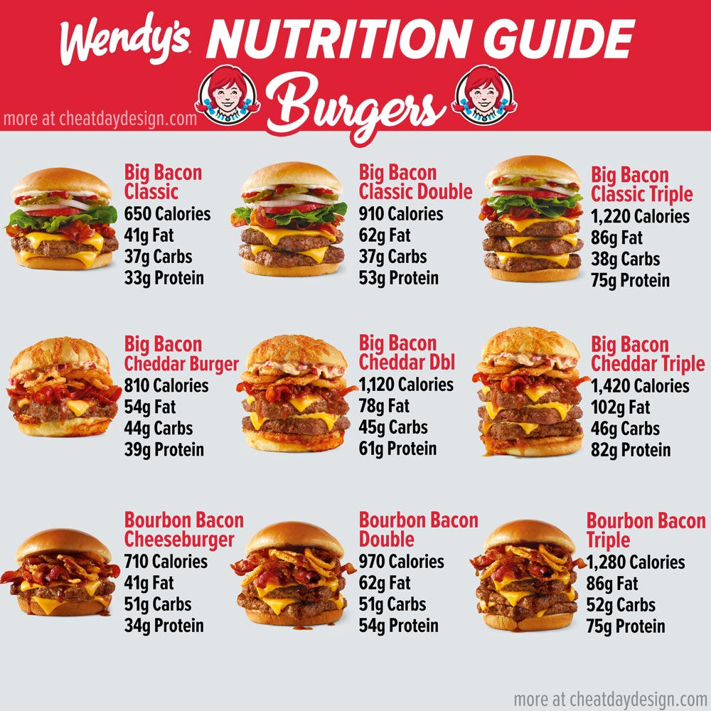 Wendy's Burgers Nutrition Facts
