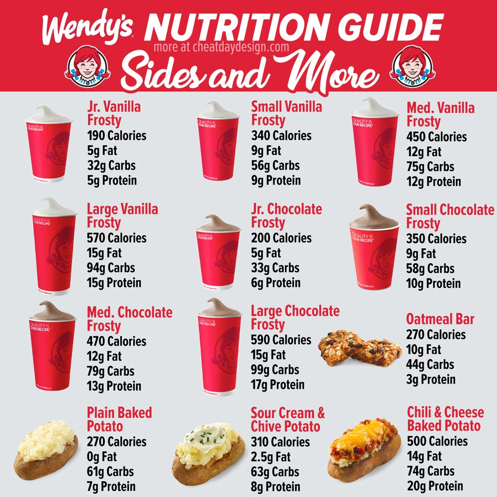 Wendy's Sides Nutrition