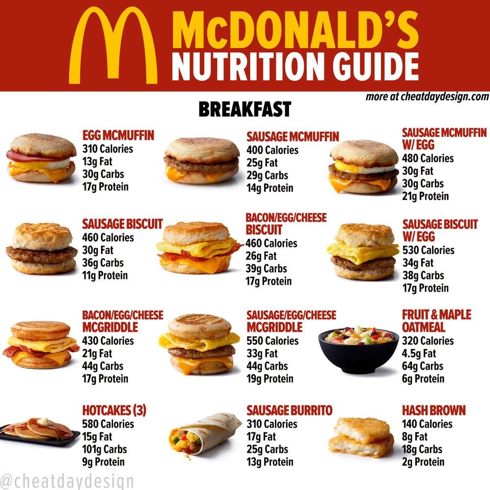 McDonald's Breakfast Nutrition