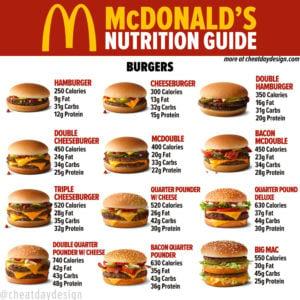 McDonald's Burger Nutrition