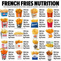 Calories in French Fries