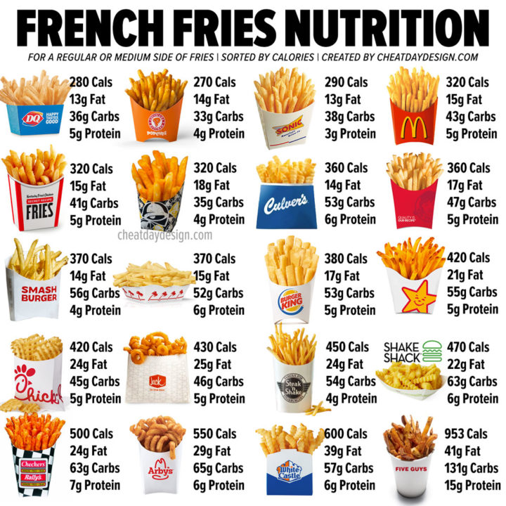 Calories in French Fries | Which Fries are the Healthiest?