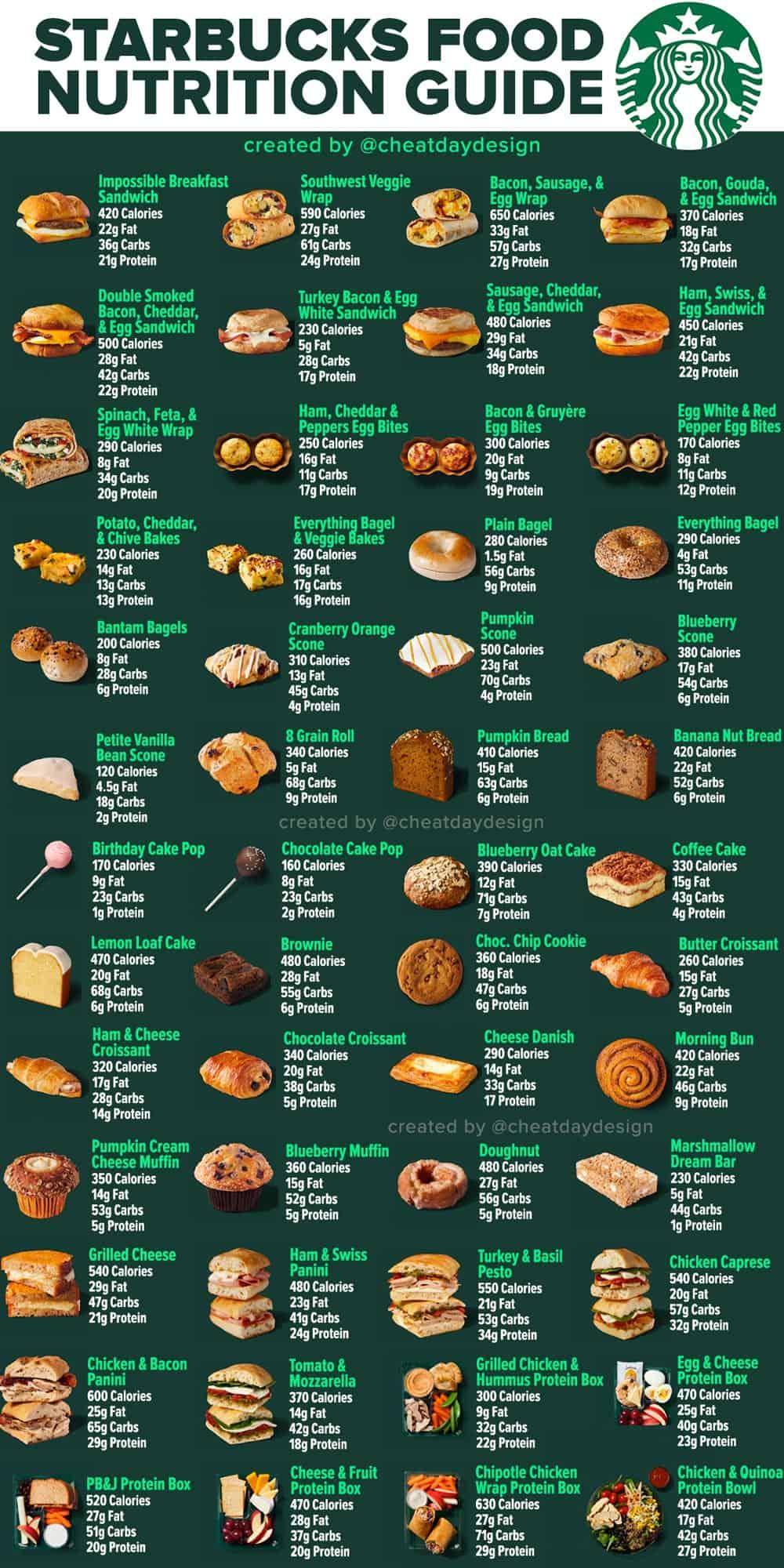 Starbucks Calories Nutrition How Healthy Is Starbucks