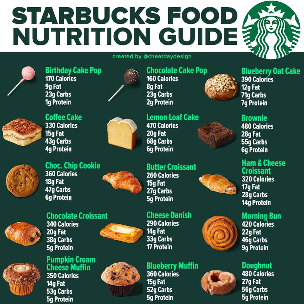 Starbucks Calories & Nutrition Guide