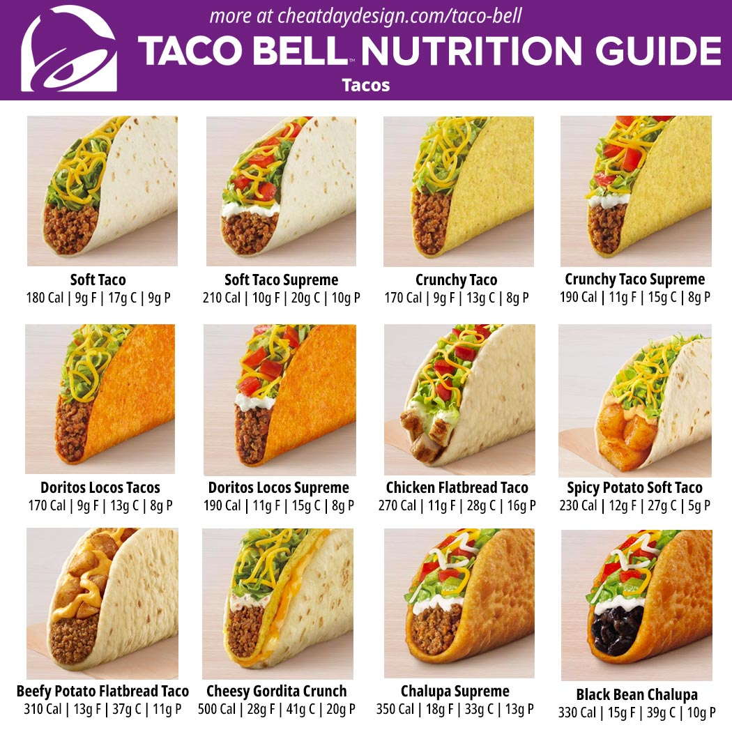 Taco Bell Nutrition for Tacos