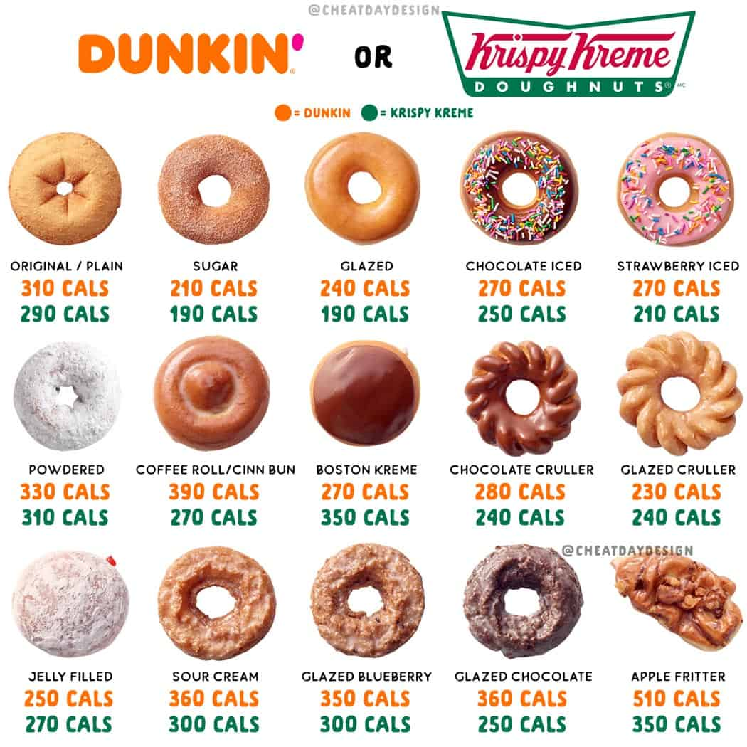 How Many Calories Are in Popular Flavors of Donuts?