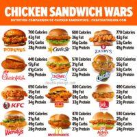 Chicken Sandwich Nutrition Comparison