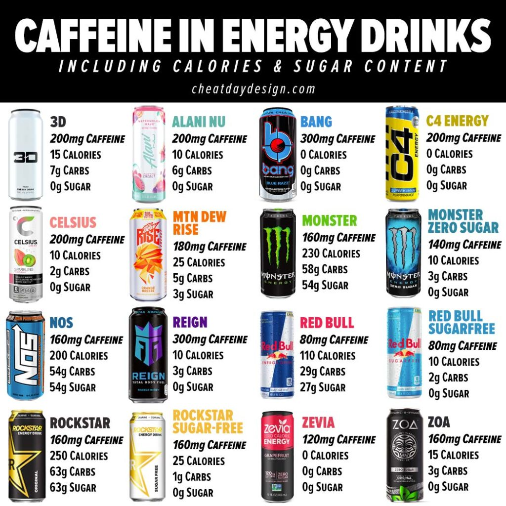 Caffeine in Energy Drinks
