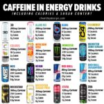 Caffeine in Energy Drinks