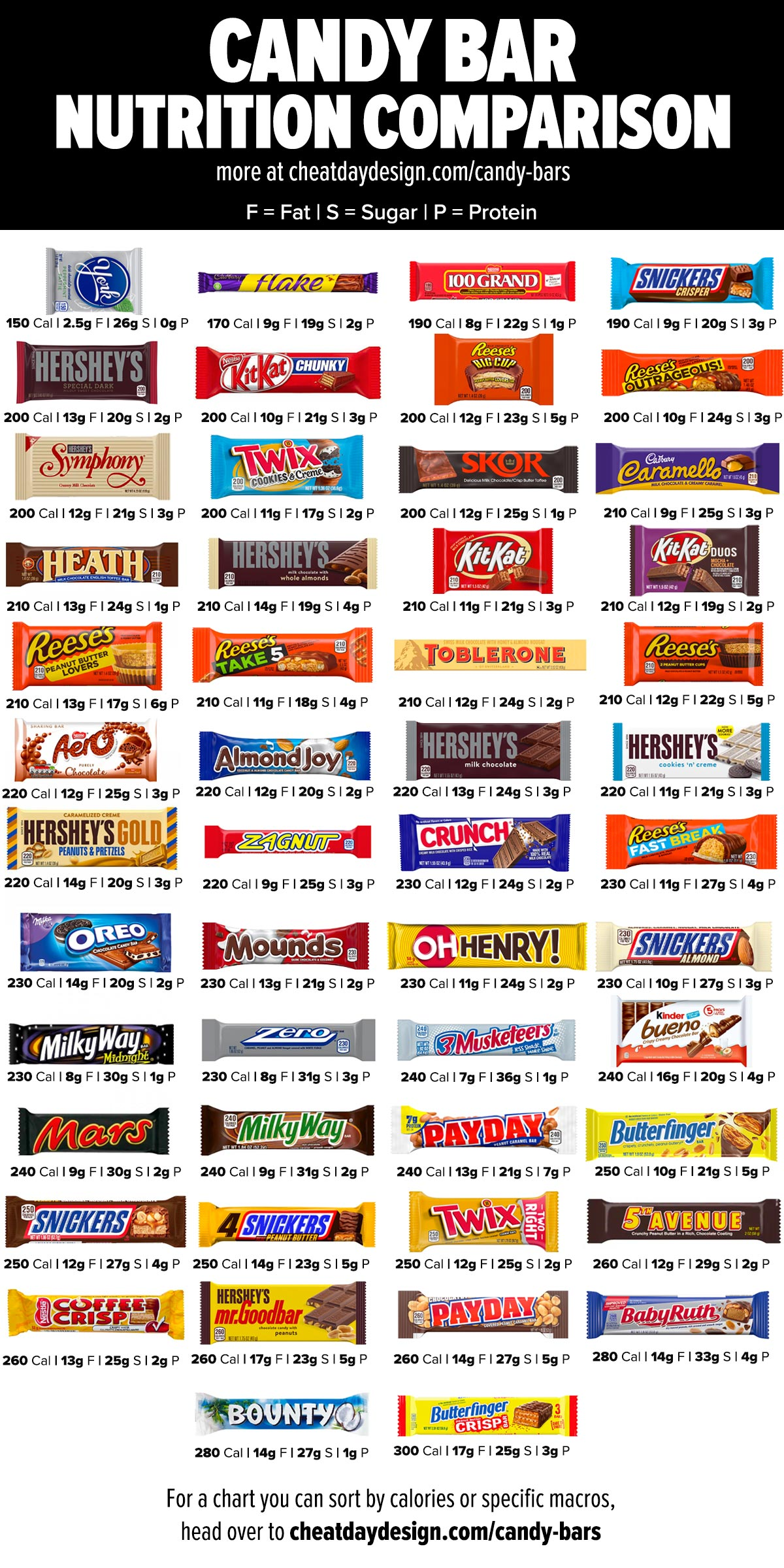 Candy Bar Nutrition Comparison- Which candy bar is the healthiest?