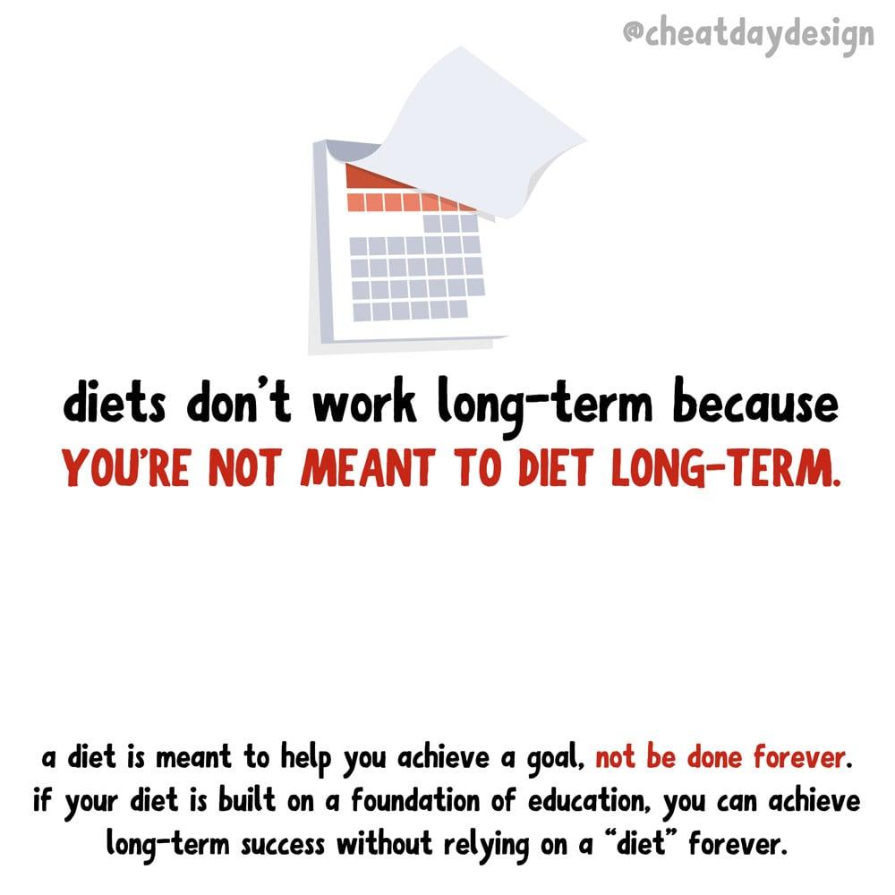 Diets dont work long term
