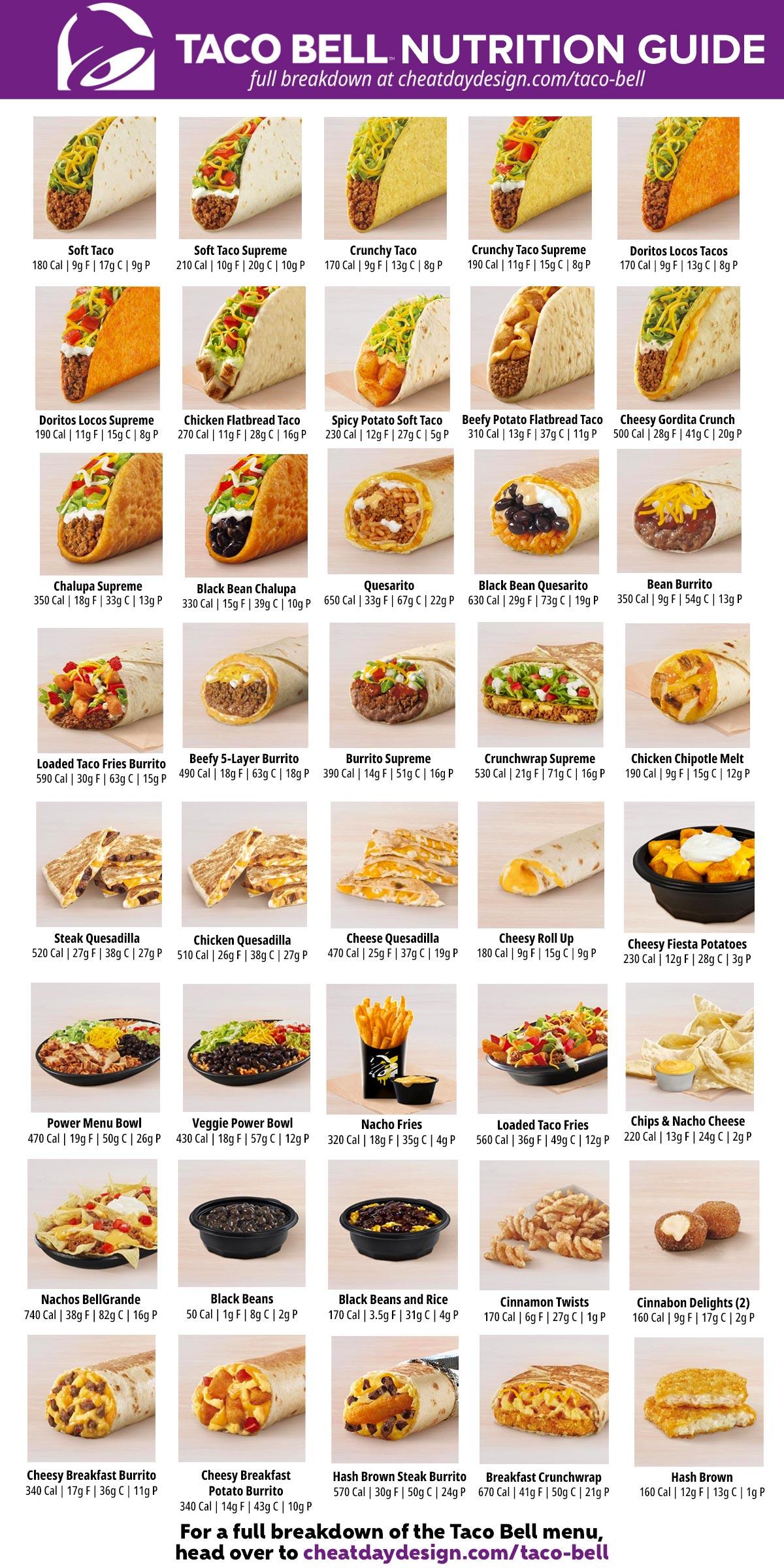Taco Bell Full Menu Nutrition